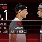 Rafael Nadal, Federer Battle For No. 1 At US Open