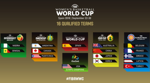 Field set for FIBA Women's Basketball World Cup 2018