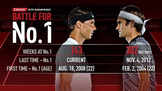 Rafael Nadal, Federer Battle For No. 1 At US Open